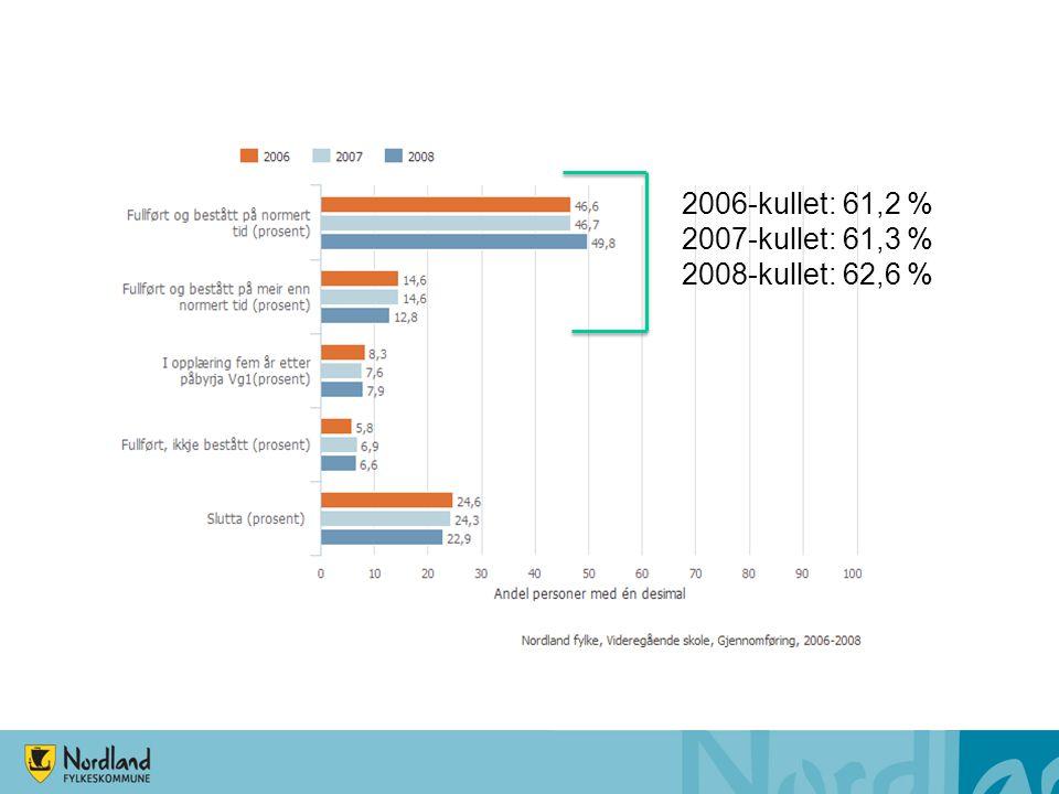 Gjennomføring i videregående skole – 2008-kullet Andelen av elevkullet fra 2008 som har fullført og bestått på normert tid, gikk opp med 3,1 prosentpoeng sammenlikna med foregående årskull Andelen som har fullført og bestått i løpet av fem år, gikk opp med 1,3 prosentpoeng Andelen som avbrøt opplæringsløpet gikk ned med 1,4 prosentpoeng Framgangen kom i all hovedsak på studieforberedende som hadde en framgang på hele 4,9 prosentpoeng til 83,9 % - kun marginalt under landssnittet Yrkesfag hadde noe tilbakegang og ligger nesten 10 prosentpoeng bak landssnittet: