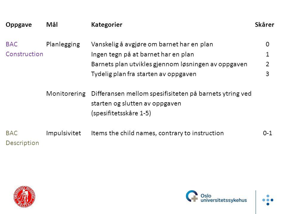 OppgaveMål Kategorier Skårer BAC Construction PlanleggingVanskelig å avgjøre om barnet har en plan0 Ingen tegn på at barnet har en plan1 Barnets plan