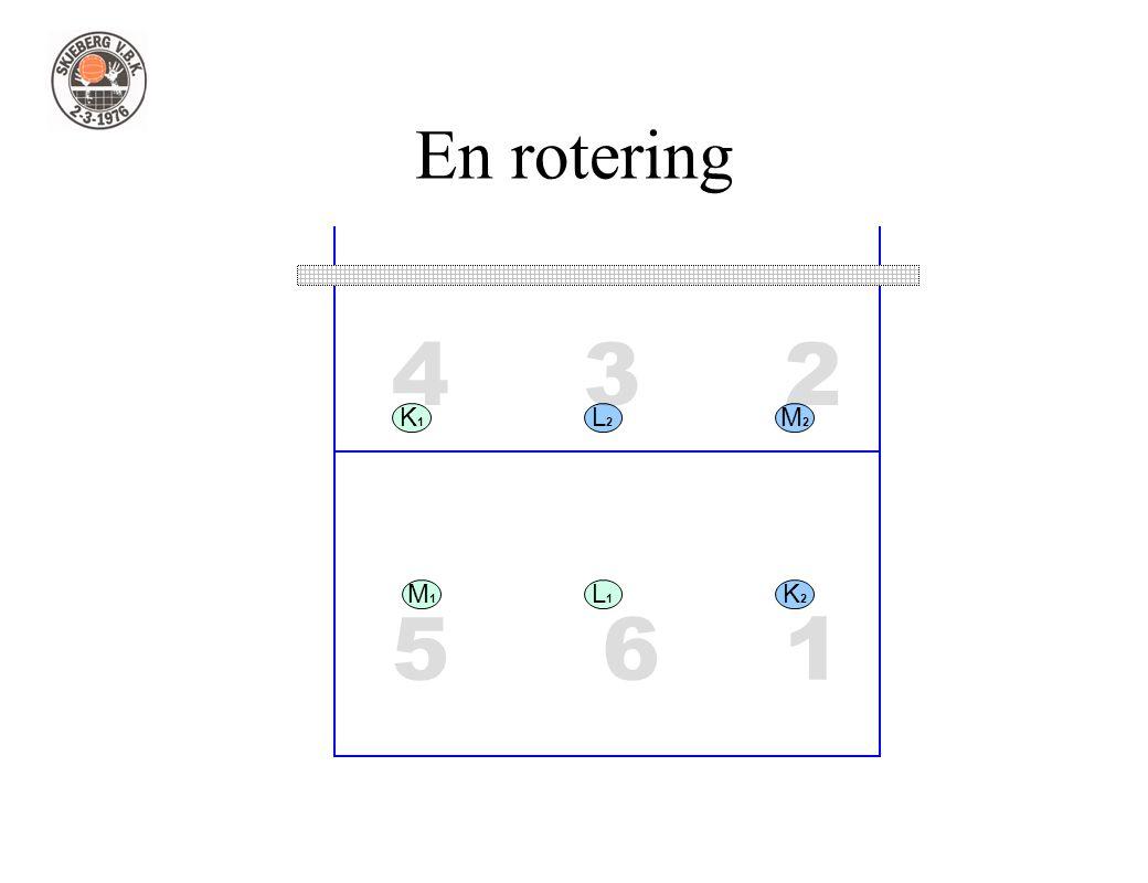 1 234 56 En rotering L1L1 L2L2 M1M1 M2M2 K2K2 K1K1