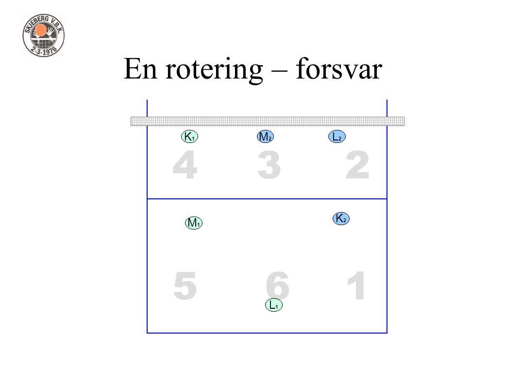 1 234 56 En rotering – forsvar L1L1 L2L2 M1M1 M2M2 K2K2 K1K1