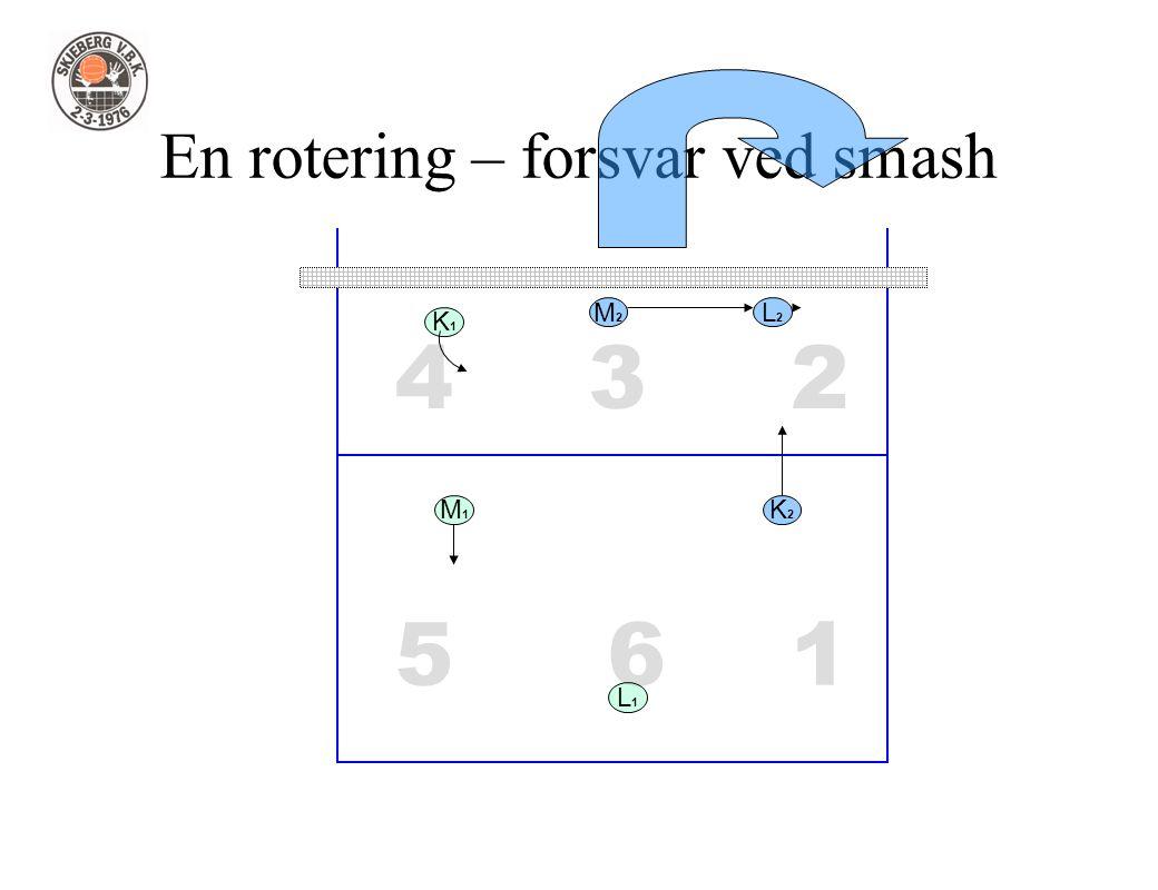1 234 56 En rotering – forsvar ved smash L1L1 L2L2 M1M1 M2M2 K2K2 K1K1