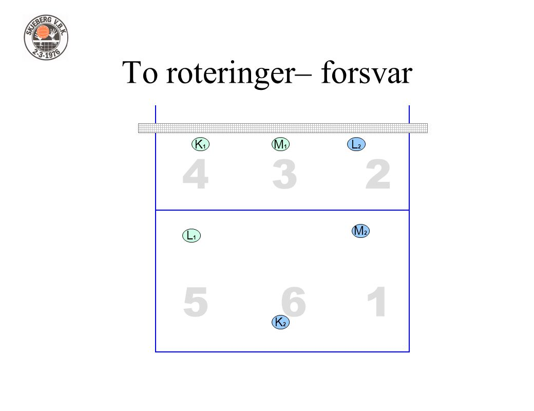1 234 56 To roteringer– forsvar L1L1 L2L2 M1M1 M2M2 K2K2 K1K1