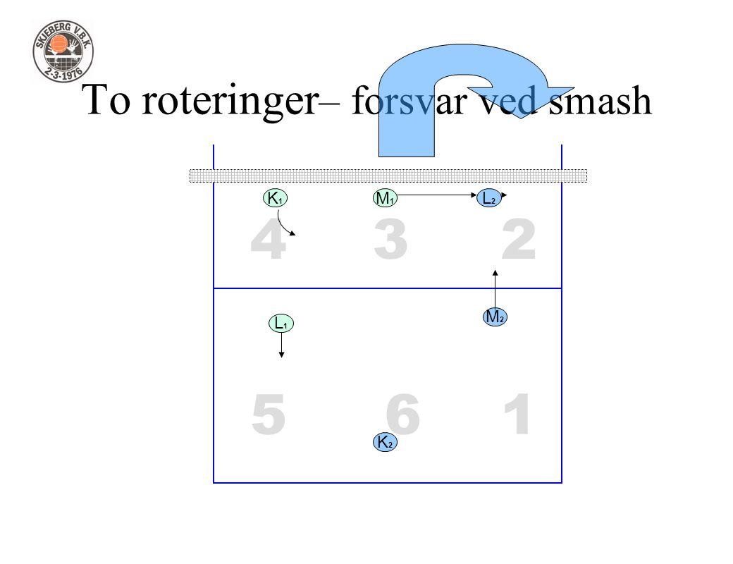 1 234 56 To roteringer – forsvar ved smash L1L1 L2L2 M1M1 M2M2 K2K2 K1K1