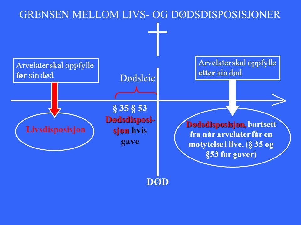 Arvelater skal oppfylle etter sin død Dødsdisposisjon, Dødsdisposisjon, bortsett fra når arvelater får en motytelse i live. (§ 35 og §53 for gaver) DØ