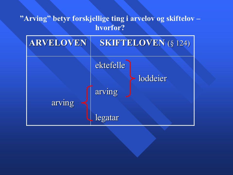 "ARVELOVEN SKIFTELOVEN (§ 124) SKIFTELOVEN (§ 124) arving arving ektefelle ektefelle loddeier loddeier arving arving legatar legatar ""Arving"" betyr for"