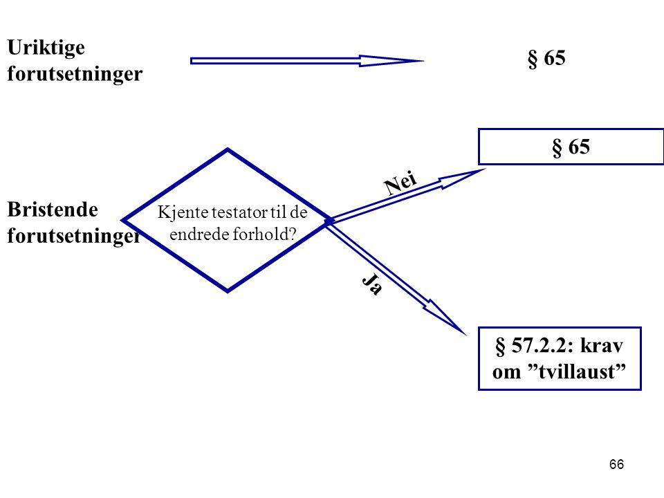"""66 Uriktige forutsetninger Bristende forutsetninger § 65 Kjente testator til de endrede forhold? Nei § 65 Ja § 57.2.2: krav om """"tvillaust"""""""