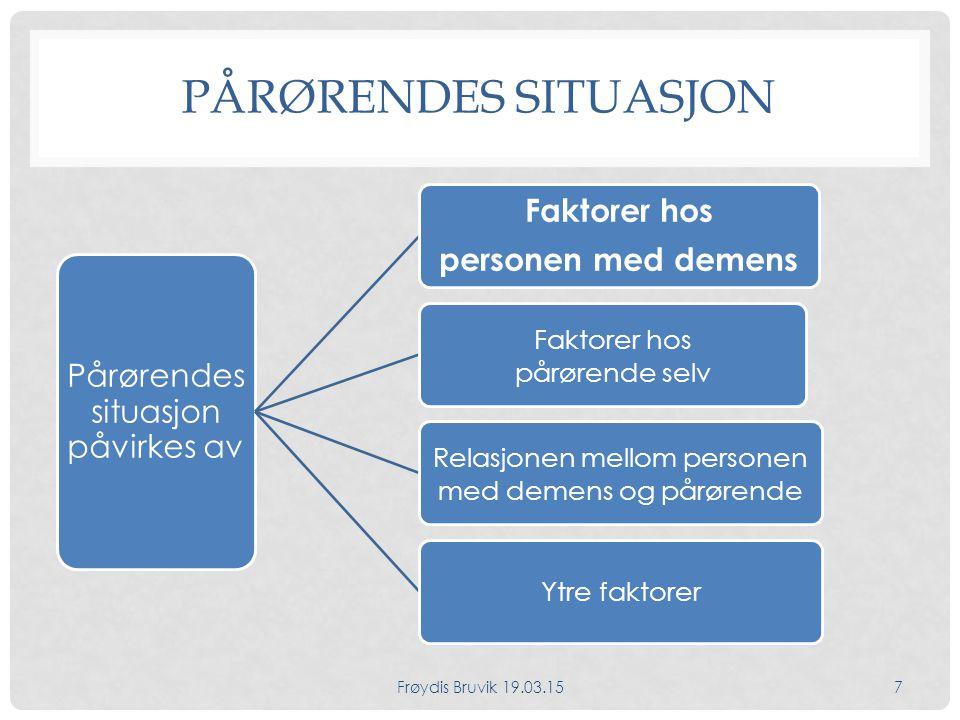 FAKTORER HOS PERSONEN MED DEMENS Personlige egenskaper hos personen med demens Hvordan personen med demens lever med sin demens Demenssykdommen Konsekvenser av demens Kognitiv – Praktisk fungering - Adferd Alder til personen med demens Frøydis Bruvik 19.03.158