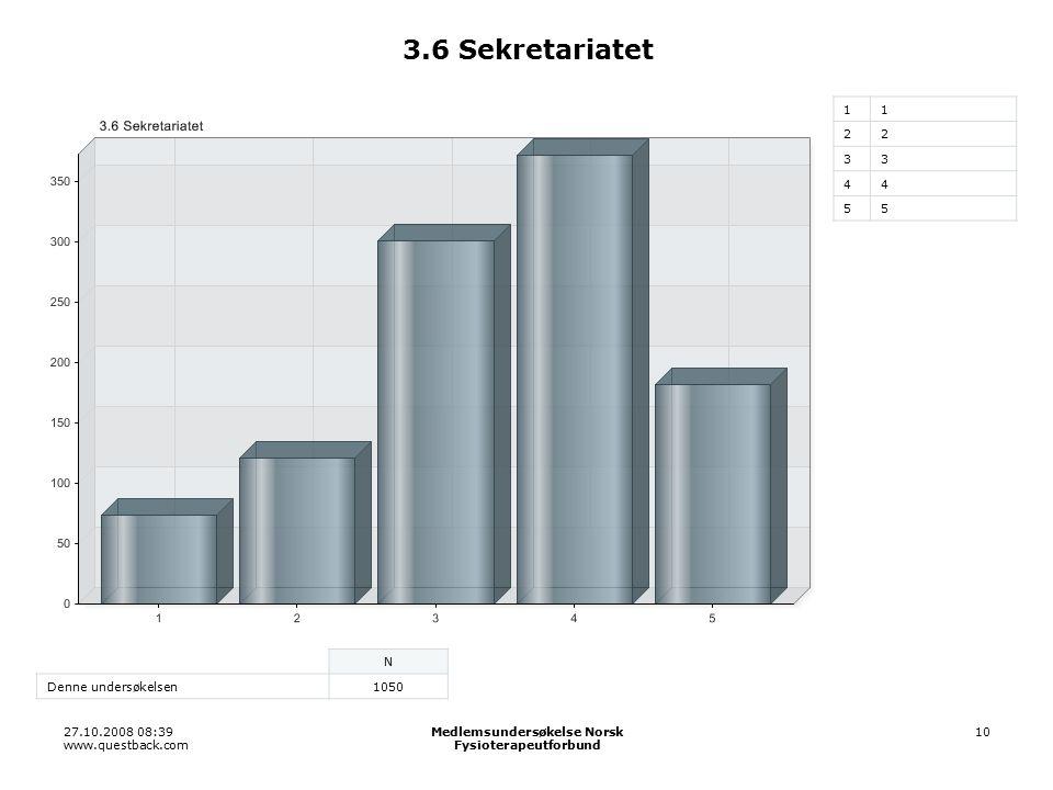 27.10.2008 08:39 www.questback.com Medlemsundersøkelse Norsk Fysioterapeutforbund 10 3.6 Sekretariatet 11 22 33 44 55 N Denne undersøkelsen1050