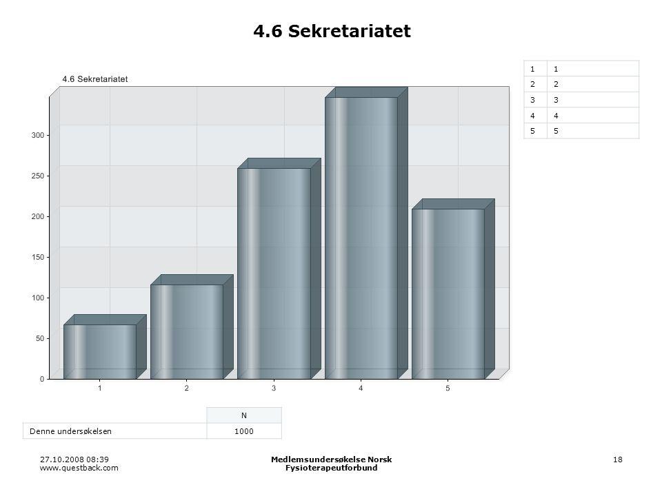 27.10.2008 08:39 www.questback.com Medlemsundersøkelse Norsk Fysioterapeutforbund 18 4.6 Sekretariatet 11 22 33 44 55 N Denne undersøkelsen1000