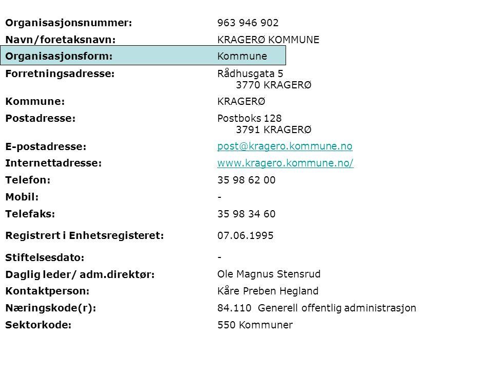 Organisasjonsnummer: 963 946 902 Navn/foretaksnavn: KRAGERØ KOMMUNE Organisasjonsform:Kommune Forretningsadresse:Rådhusgata 5 3770 KRAGERØ Kommune:KRAGERØ Postadresse:Postboks 128 3791 KRAGERØ E-postadresse: post@kragero.kommune.no Internettadresse: www.kragero.kommune.no/ Telefon: 35 98 62 00 Mobil: - Telefaks:35 98 34 60 Registrert i Enhetsregisteret:07.06.1995 Stiftelsesdato: - Daglig leder/ adm.direktør: Ole Magnus Stensrud Kontaktperson: Kåre Preben Hegland Næringskode(r): 84.110 Generell offentlig administrasjon Sektorkode:550 Kommuner