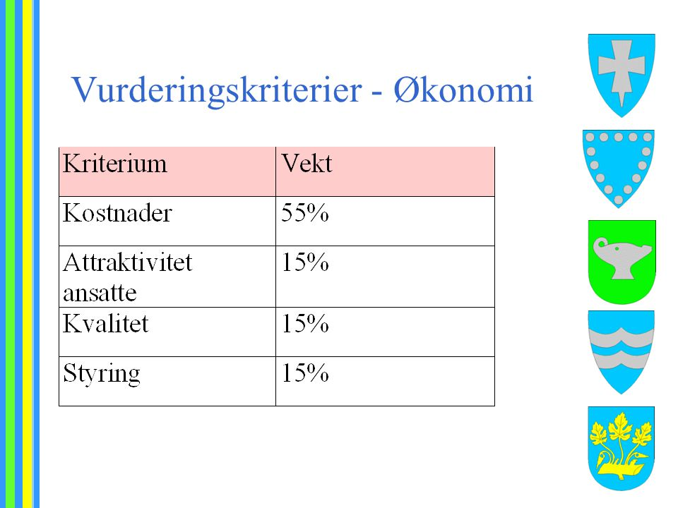 Vurderingskriterier - Økonomi