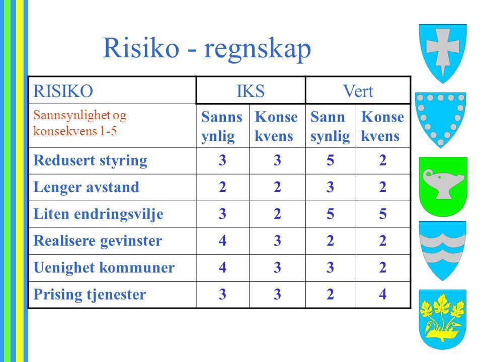 Risiko - regnskap RISIKOIKSVert Sannsynlighet og konsekvens 1-5 Sanns ynlig Konse kvens Sann synlig Konse kvens Redusert styring3352 Lenger avstand223