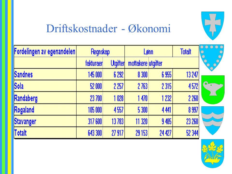 Driftskostnader - Økonomi