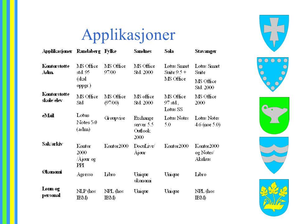 Applikasjoner