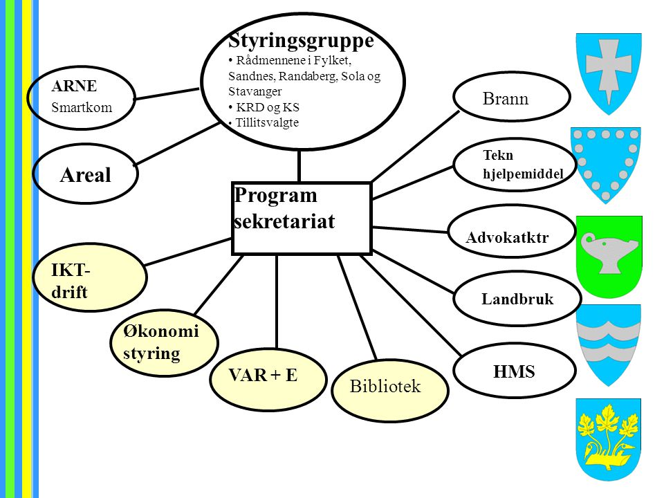 Styringsgruppe Rådmennene i Fylket, Sandnes, Randaberg, Sola og Stavanger KRD og KS Tillitsvalgte ARNE VAR + E Program sekretariat IKT- drift Landbruk