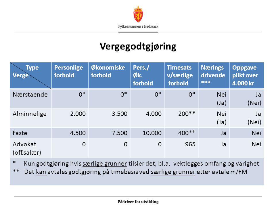 Vergegodtgjøring Type Verge Personlige forhold Økonomiske forhold Pers./ Øk.