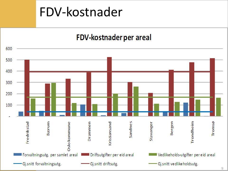FDV-kostnader 9