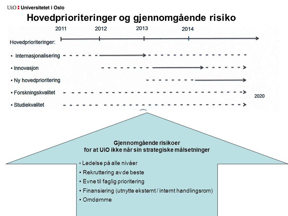 Hovedprioriteringer og gjennomgående risiko 2020 Gjennomgående risikoer for at UiO ikke når sin strategiske målsetninger Ledelse på alle nivåer Rekruttering av de beste Evne til faglig prioritering Finansiering (utnytte eksternt / internt handlingsrom) Omdømme