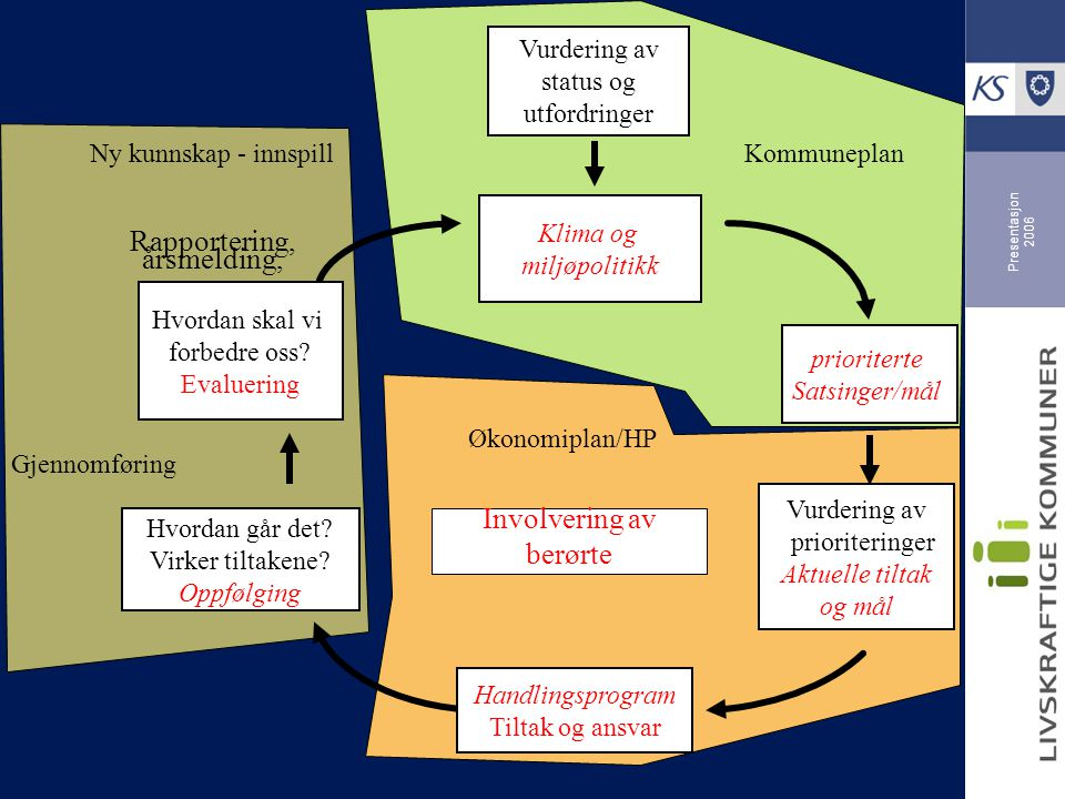 Presentasjon 2006 Vurdering av status og utfordringer Klima og miljøpolitikk prioriterte Satsinger/mål Vurdering av prioriteringer Aktuelle tiltak og