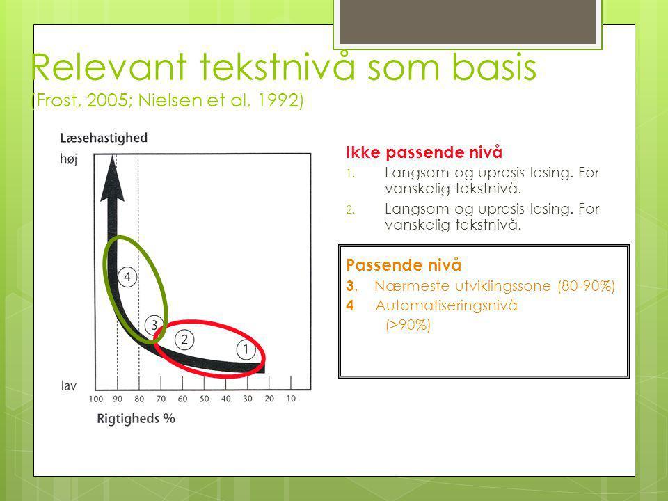 Relevant tekstnivå som basis (Frost, 2005; Nielsen et al, 1992) Ikke passende nivå 1. Langsom og upresis lesing. For vanskelig tekstnivå. 2. Langsom o