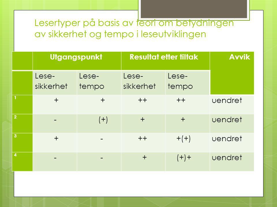 Lesertyper på basis av teori om betydningen av sikkerhet og tempo i leseutviklingen Utgangspunkt Resultat etter tiltak Avvik Lese- sikkerhet Lese- tempo Lese- sikkerhet Lese- tempo 1 + + ++ uendret 2 - (+) + +uendret 3 + - ++ +(+)uendret 4 - - + (+)+uendret