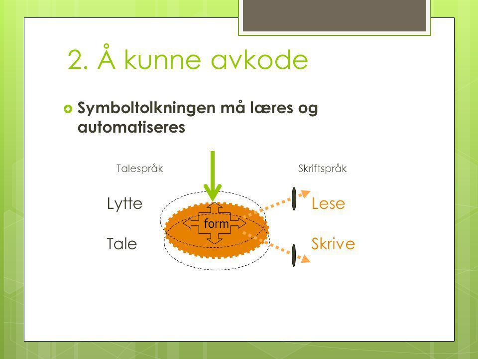 2. Å kunne avkode  Symboltolkningen må læres og automatiseres TalespråkSkriftspråk Lytte Lese Tale Skrive form