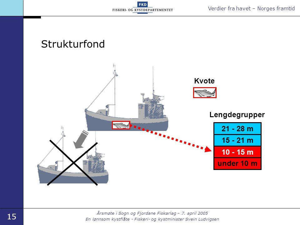 Verdier fra havet – Norges framtid 15 Årsmøte i Sogn og Fjordane Fiskarlag – 7. april 2005 En lønnsom kystflåte - Fiskeri- og kystminister Svein Ludvi