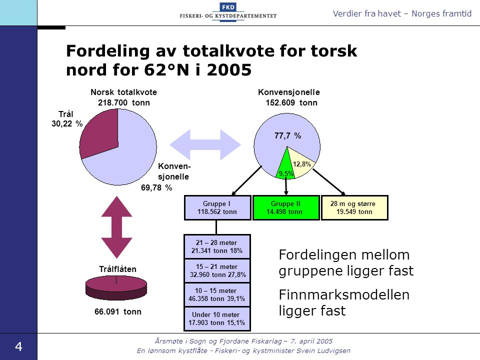 Verdier fra havet – Norges framtid 4 Årsmøte i Sogn og Fjordane Fiskarlag – 7. april 2005 En lønnsom kystflåte - Fiskeri- og kystminister Svein Ludvig