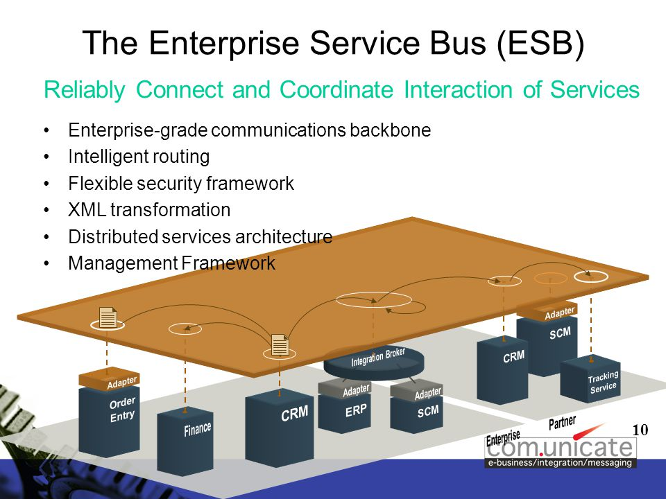 10 The Enterprise Service Bus (ESB) Reliably Connect and Coordinate Interaction of Services Enterprise-grade communications backbone Intelligent routing Flexible security framework XML transformation Distributed services architecture Management Framework