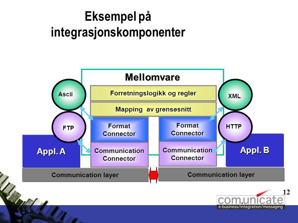 12 Mellomvare Eksempel på integrasjonskomponenter Format Connector Mapping av grensesnitt Forretningslogikk og regler Appl.