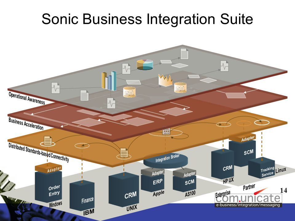 14 Sonic Business Integration Suite