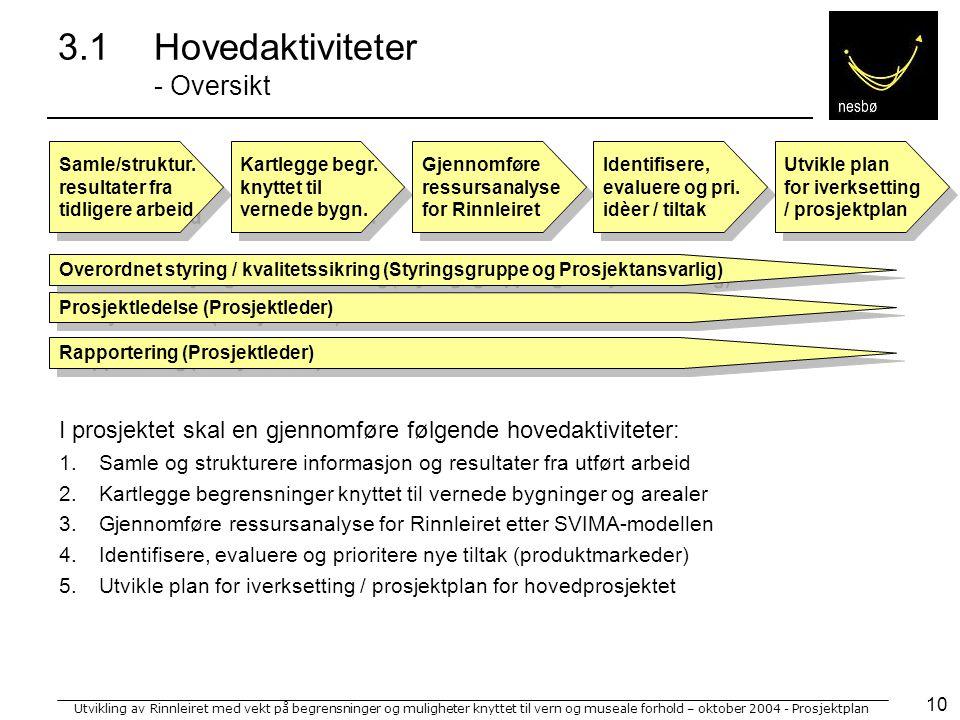 Utvikling av Rinnleiret med vekt på begrensninger og muligheter knyttet til vern og museale forhold – oktober 2004 - Prosjektplan 10 3.1Hovedaktiviteter - Oversikt Samle/struktur.