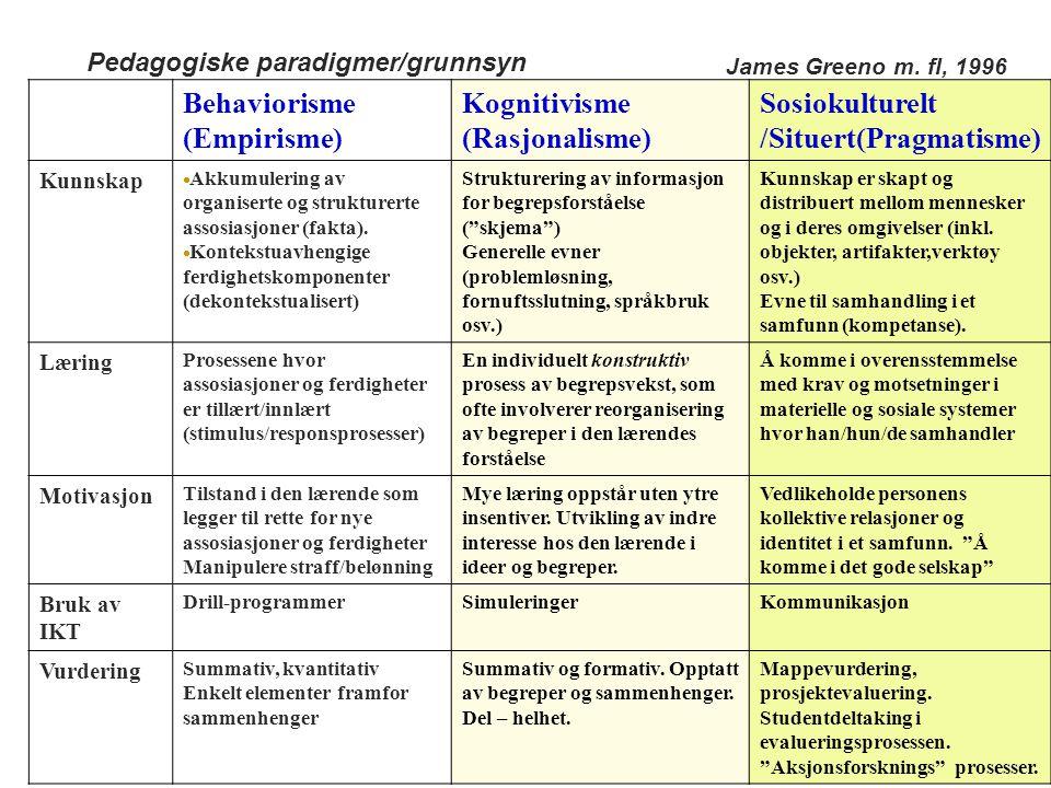 Behaviorisme (Empirisme) Kognitivisme (Rasjonalisme) Sosiokulturelt /Situert(Pragmatisme) Kunnskap  Akkumulering av organiserte og strukturerte assos