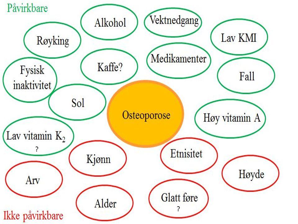 Sykdommer som kan gi osteoporose Hormonforstyrrelser – Høyt Stoffskifte – For lite Østrogen/testosteron – For mye kortison (Cushing) Betennelsessykdommer – Revmatisme – Kronisk betennelse i tarm – Sarkoidose Nyresykdom Kronisk lungesykdom (KOLS, Astma) MS