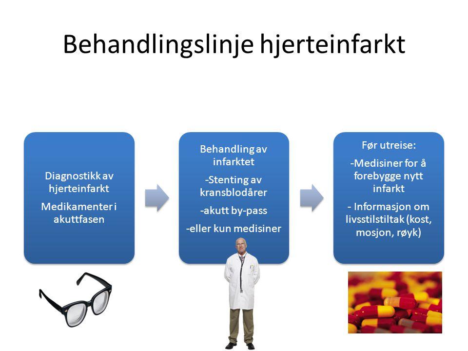 Behandlingslinje hjerteinfarkt Diagnostikk av hjerteinfarkt Medikamenter i akuttfasen Behandling av infarktet -Stenting av kransblodårer -akutt by-pas