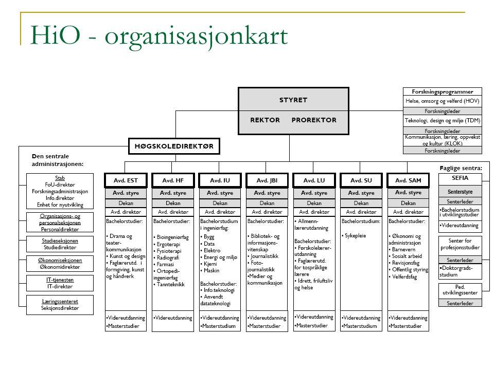 HiO - organisasjonkart