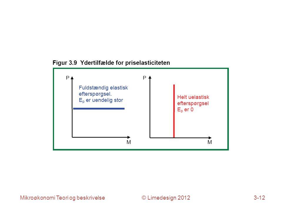 Mikroøkonomi Teori og beskrivelse © Limedesign 20123-12