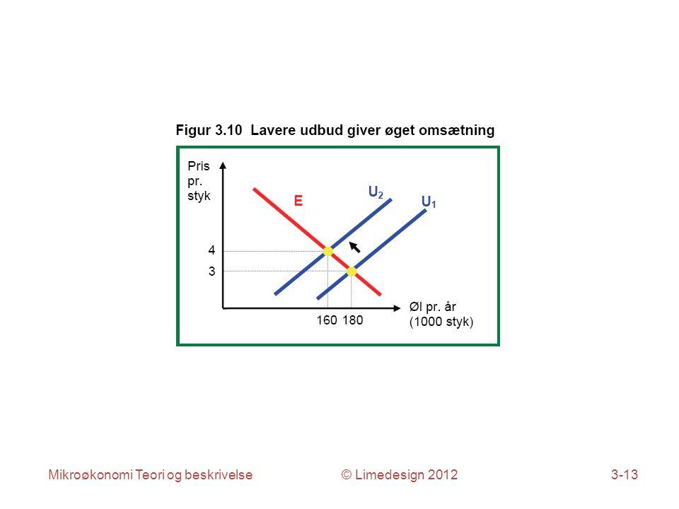Mikroøkonomi Teori og beskrivelse © Limedesign 20123-13