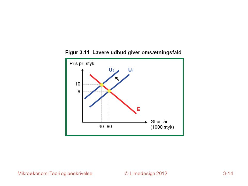 Mikroøkonomi Teori og beskrivelse © Limedesign 20123-14