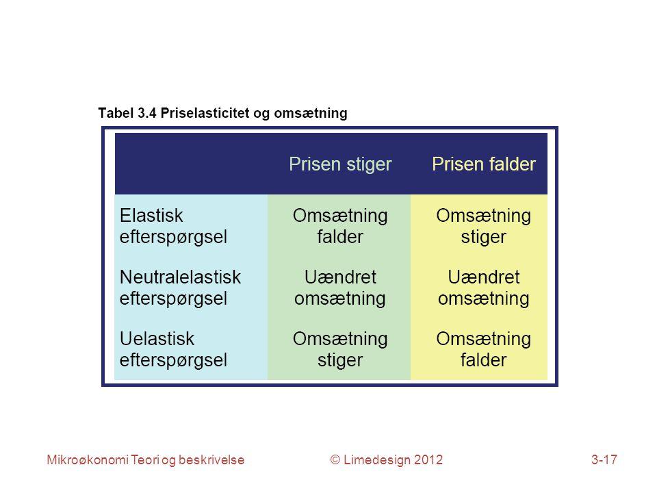 Mikroøkonomi Teori og beskrivelse © Limedesign 20123-17