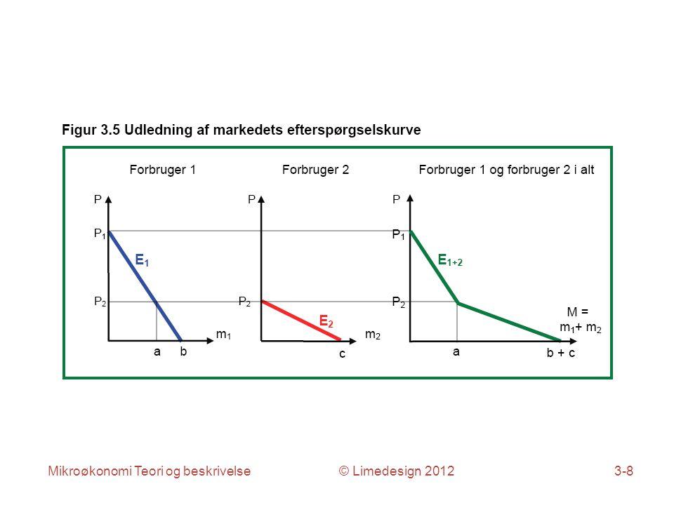 Mikroøkonomi Teori og beskrivelse © Limedesign 20123-8
