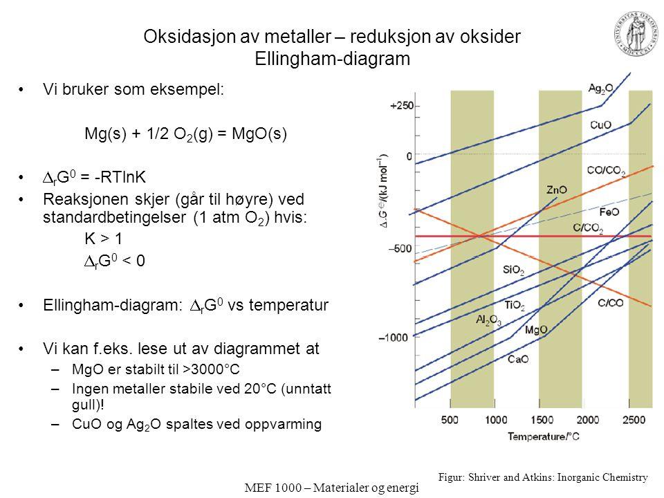 MEF 1000 – Materialer og energi Oksidasjon av metaller – reduksjon av oksider Ellingham-diagram Vi bruker som eksempel: Mg(s) + 1/2 O 2 (g) = MgO(s) 