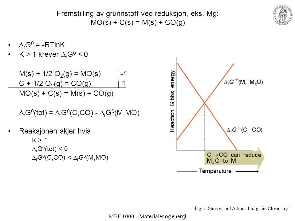 MEF 1000 – Materialer og energi Fremstilling av grunnstoff ved reduksjon, eks. Mg: MO(s) + C(s) = M(s) + CO(g)  r G 0 = -RTlnK K > 1 krever  r G 0 <
