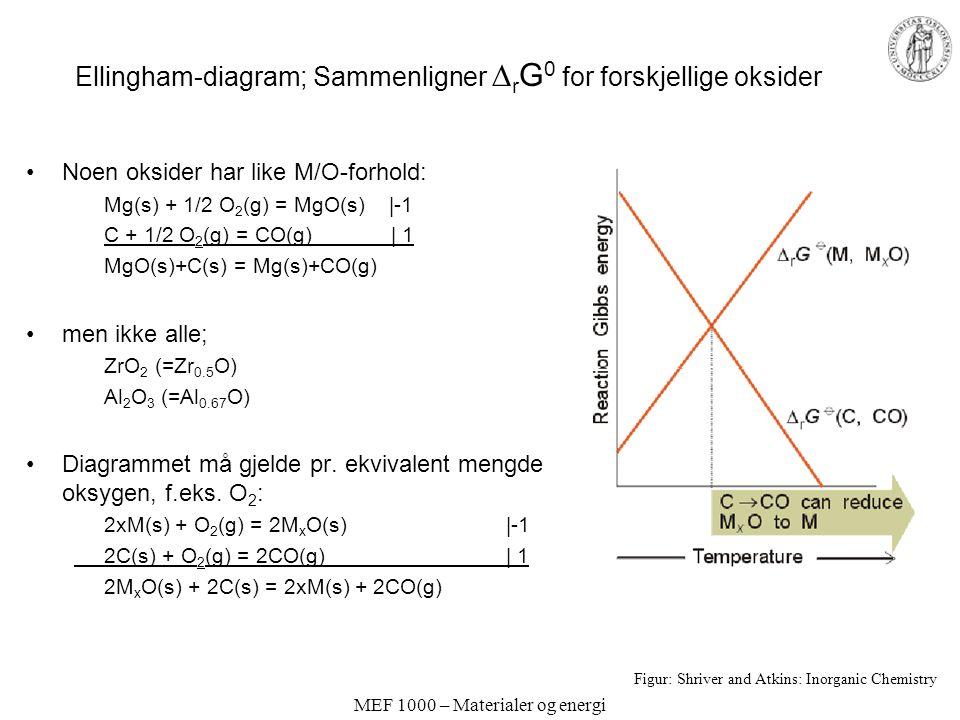 MEF 1000 – Materialer og energi Ellingham-diagram; Sammenligner  r G 0 for forskjellige oksider Noen oksider har like M/O-forhold: Mg(s) + 1/2 O 2 (g