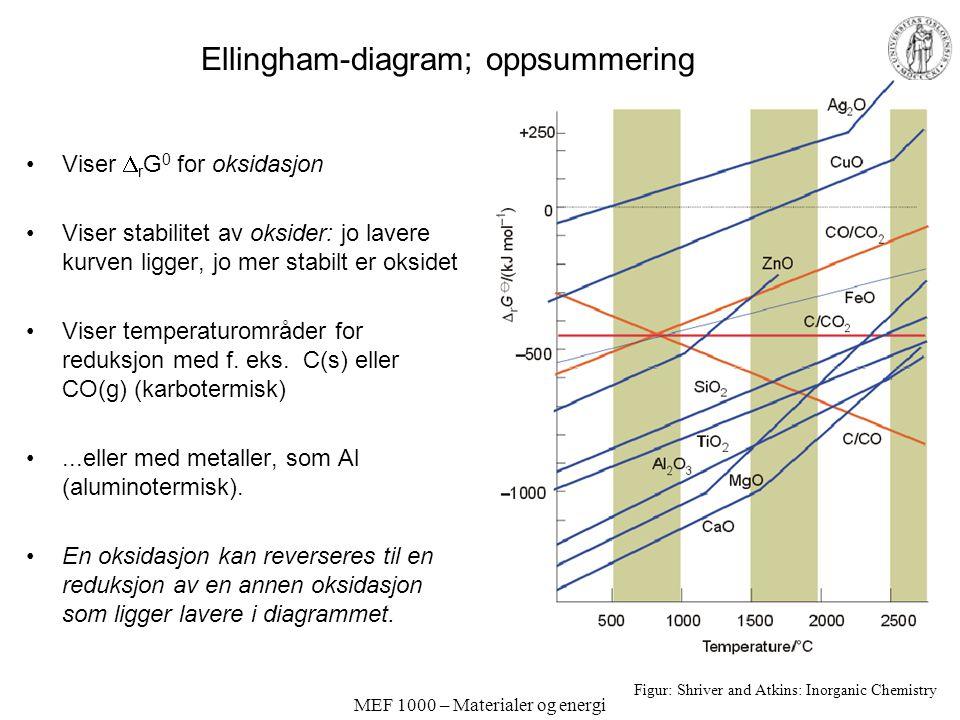 MEF 1000 – Materialer og energi Ellingham-diagram; oppsummering Viser  r G 0 for oksidasjon Viser stabilitet av oksider: jo lavere kurven ligger, jo