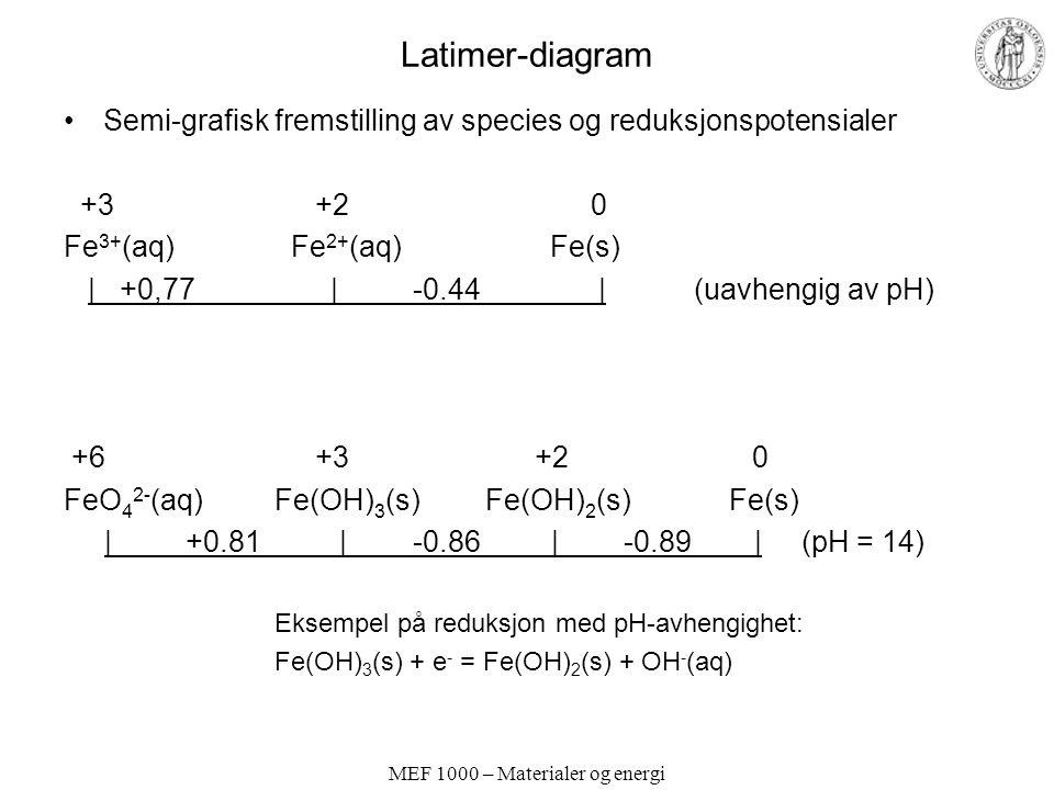 MEF 1000 – Materialer og energi Latimer-diagram Semi-grafisk fremstilling av species og reduksjonspotensialer +3 +20 Fe 3+ (aq) Fe 2+ (aq) Fe(s)   +0,