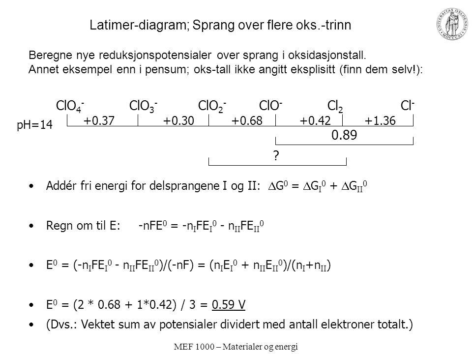 MEF 1000 – Materialer og energi Latimer-diagram; Sprang over flere oks.-trinn ClO 4 - ClO 3 - ClO 2 - ClO - Cl 2 Cl - +0.37 +0.30 +0.68 +0.42 +1.36 pH
