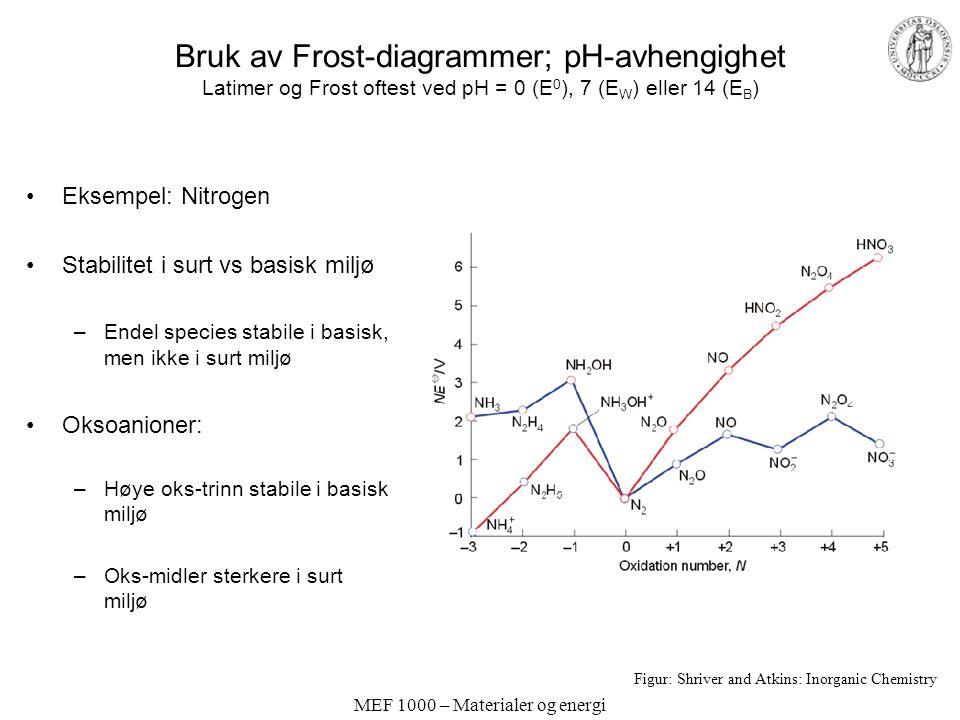 MEF 1000 – Materialer og energi Bruk av Frost-diagrammer; pH-avhengighet Latimer og Frost oftest ved pH = 0 (E 0 ), 7 (E W ) eller 14 (E B ) Eksempel: