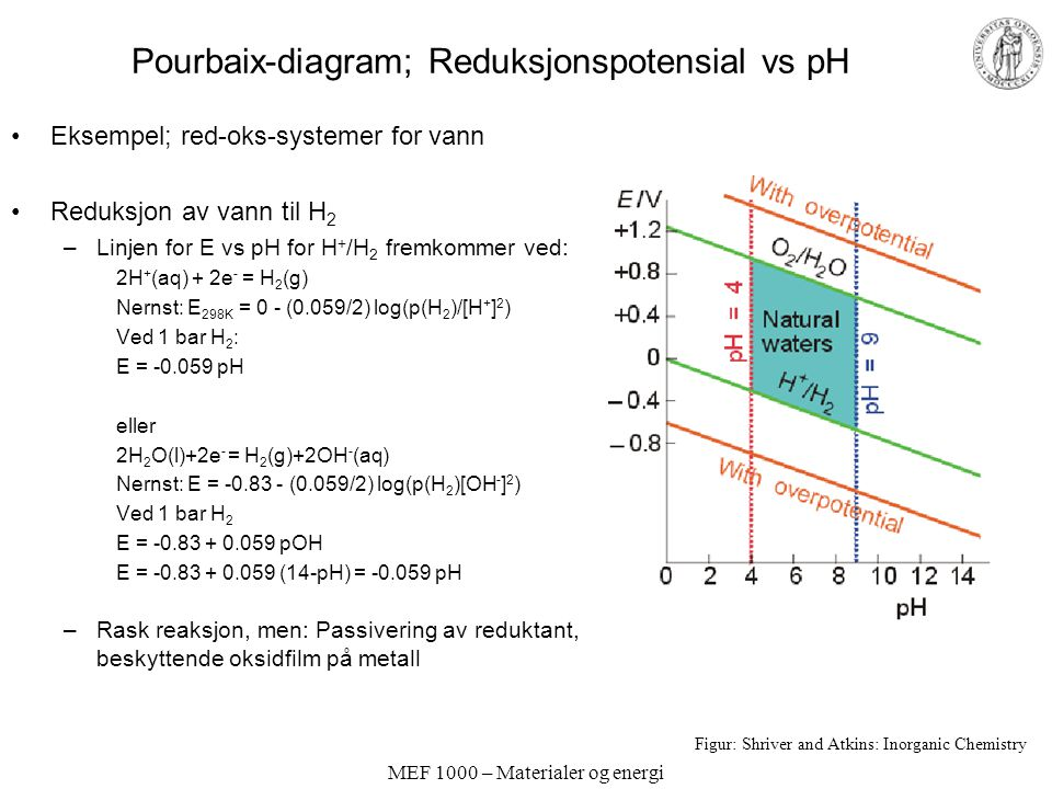 MEF 1000 – Materialer og energi Pourbaix-diagram; Reduksjonspotensial vs pH Eksempel; red-oks-systemer for vann Reduksjon av vann til H 2 –Linjen for