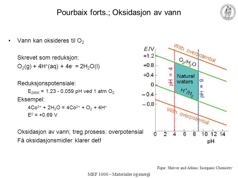 MEF 1000 – Materialer og energi Pourbaix forts.; Oksidasjon av vann Vann kan oksideres til O 2 Skrevet som reduksjon: O 2 (g) + 4H + (aq) + 4e - = 2H